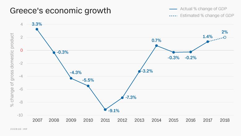 20180820-Greece-GDP-chart