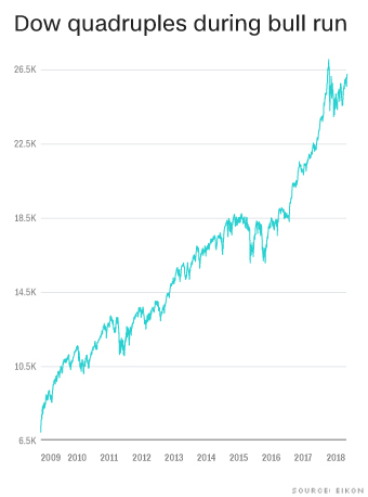 Market milestone: This is the longest bull run in history