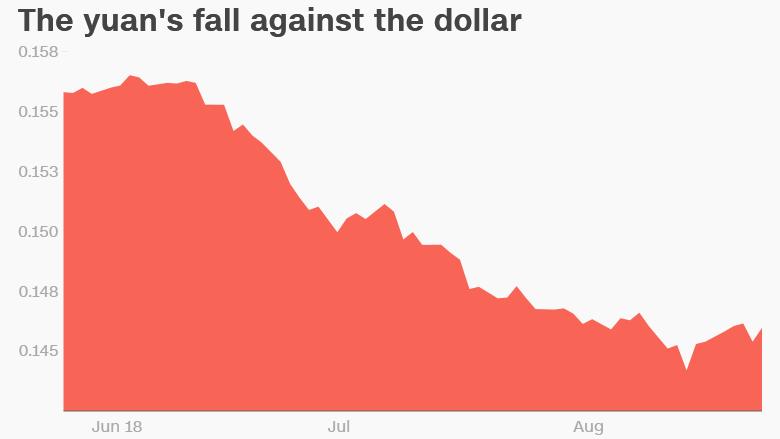 china yuan versus dollar
