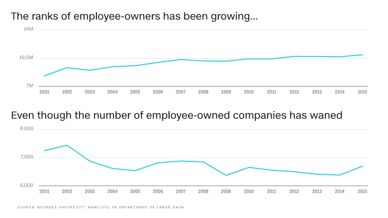 chart employee ownership