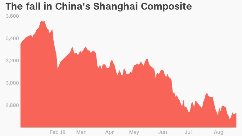 china shanghai composite 2