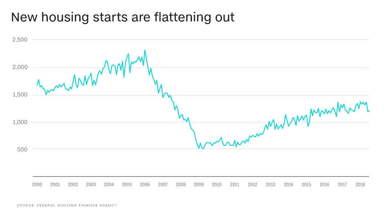 chart housing permits