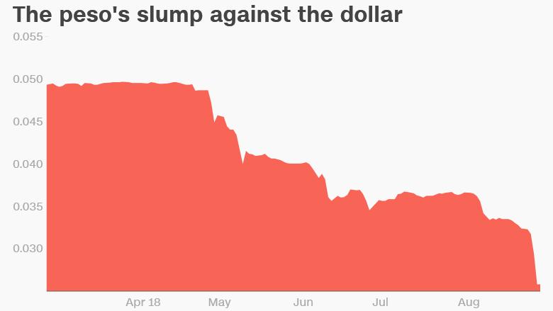 argentine peso versus dollar