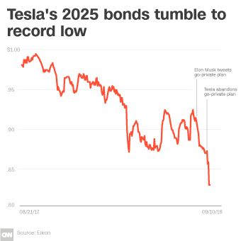 Forget the stock  Tesla's bonds are imploding