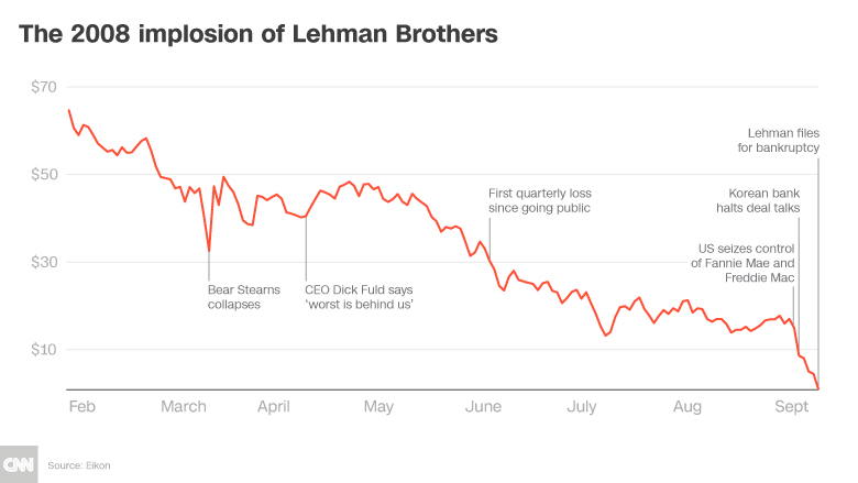 The Lehman Brothers 2008 crisis chart