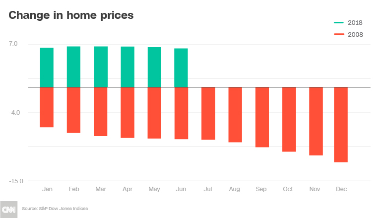 chart then now home price