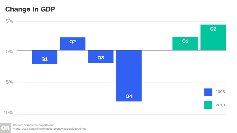 chart then now GDP