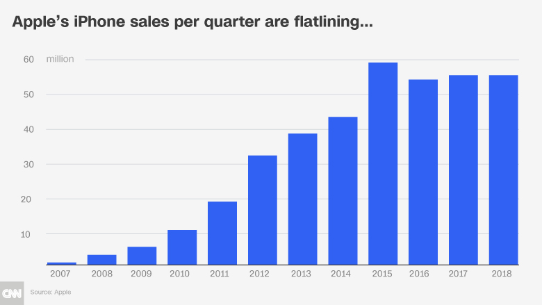 apple iphone sales per quarter flatline chart