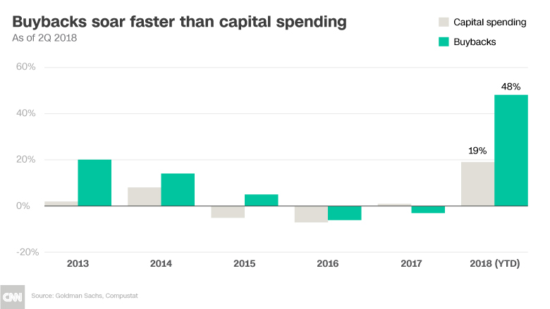 chart buybacks capital spending