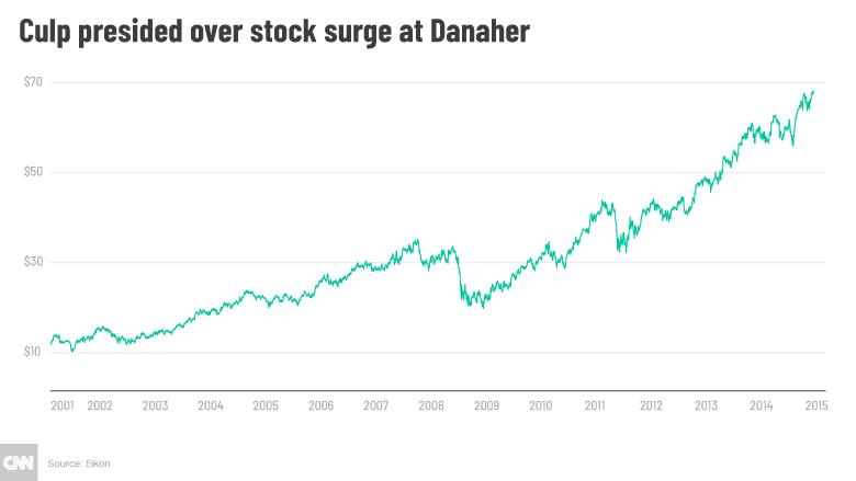 chart danaher stock