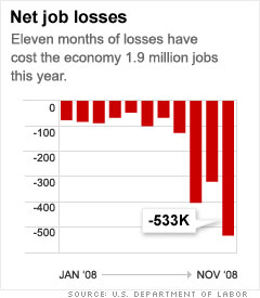 Jobs: Labor pains