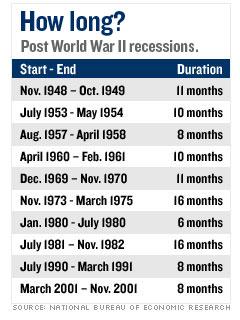 It's a 'recession'