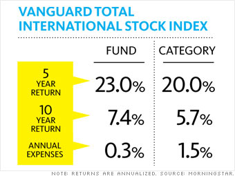 A blue-chip foreign-stock fund