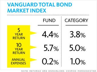 A high-quality bond fund