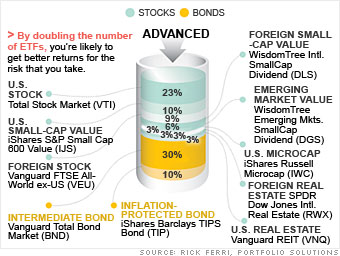 2. Make sure your pick is really an index ETF