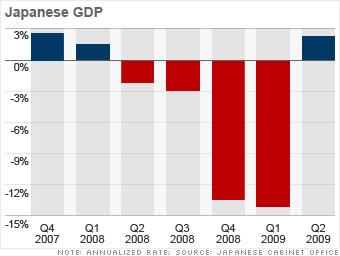 Japan: Cautious improvement
