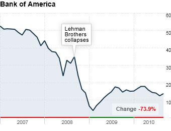 Bank of America: Cheap chic