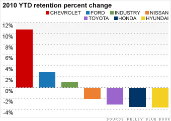Toyota One Year Later Holding On To Resale Value 6 Cnnmoney Com