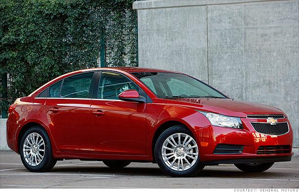8 red hot small cars - Chevrolet Cruze (2) - CNNMoney.com