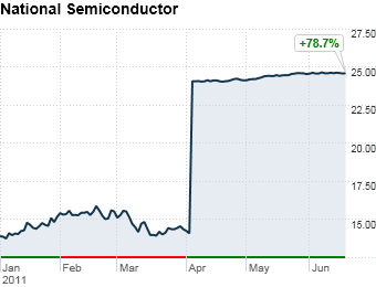 #1 National Semiconductor