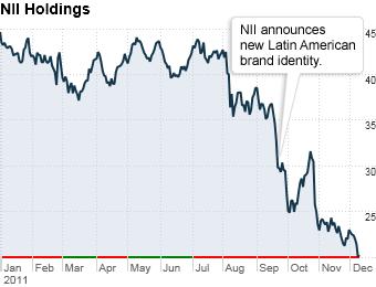 NII Holdings