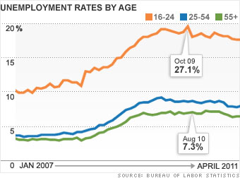 Age: Young workers can't get started