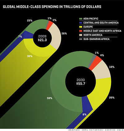 The middle class goes global