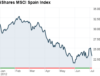 6. iShares MSCI Spain Index