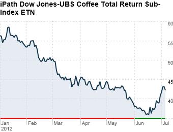 5. iPath Dow Jones-UBS Coffee ETN