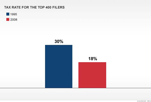 Does Warren Buffett really pay just 17%?