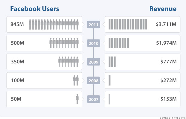 Facebook's stunning growth - and billionaires - (1) - CNNMoney