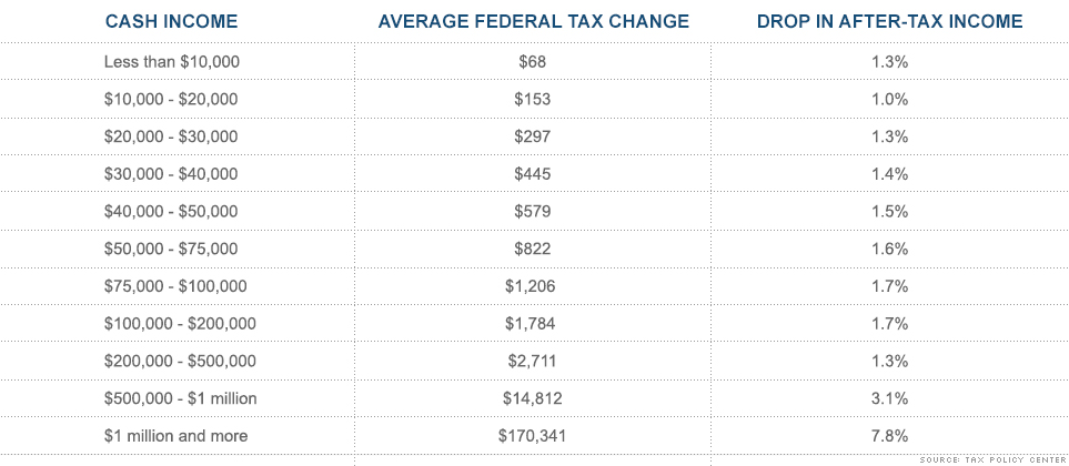 How Much Is Tax >> How Much More Tax You Ll Pay Cnnmoney
